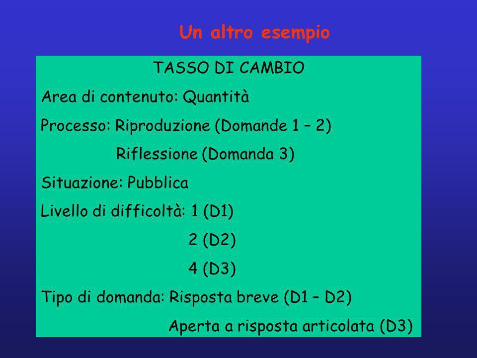 Un altro esempio TASSO DI CAMBIO Area di contenuto: Quantità Processo: Riproduzione (Domande 1 – 2) Riflessione (Domanda 3) Situazione: Pubblica Livello di difficoltà: 1 (D1) 2 (D2) 4 (D3) Tipo di domanda: Risposta breve (D1 – D2) Aperta a risposta articolata (D3)