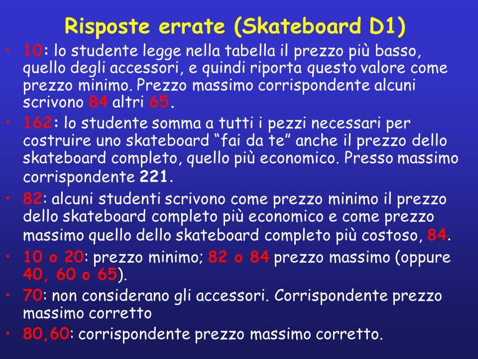 Risposte errate (Skateboard D1) 10: lo studente legge nella tabella il prezzo più basso, quello degli accessori, e quindi riporta questo valore come prezzo minimo.