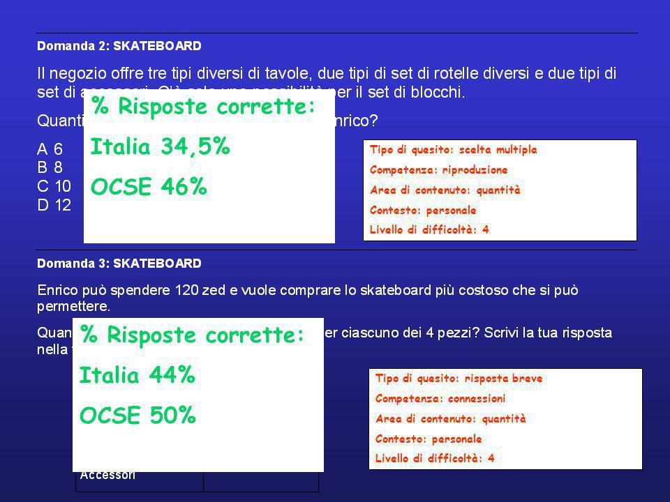 Tipo di quesito: scelta multipla Competenza: riproduzione Area di contenuto: quantità Contesto: personale Livello di difficoltà: 4 Tipo di quesito: risposta breve Competenza: connessioni Area di contenuto: quantità Contesto: personale Livello di difficoltà: 4 % Risposte corrette: Italia 34,5% OCSE 46% % Risposte corrette: Italia 44% OCSE 50%