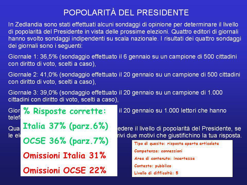 Tipo di quesito: risposta aperta articolata Competenza: connessioni Area di contenuto: incertezza Contesto: pubblico Livello di difficoltà: 5 % Risposte corrette: Italia 37% (parz.6%) OCSE 36% (parz.7%) Omissioni Italia 31% Omissioni OCSE 22%