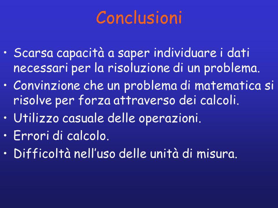 Conclusioni Scarsa capacità a saper individuare i dati necessari per la risoluzione di un problema.