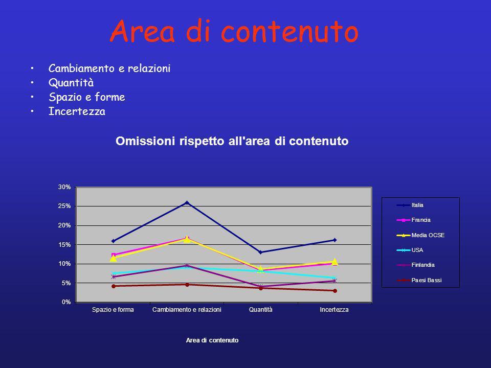 Area di contenuto Cambiamento e relazioni Quantità Spazio e forme Incertezza