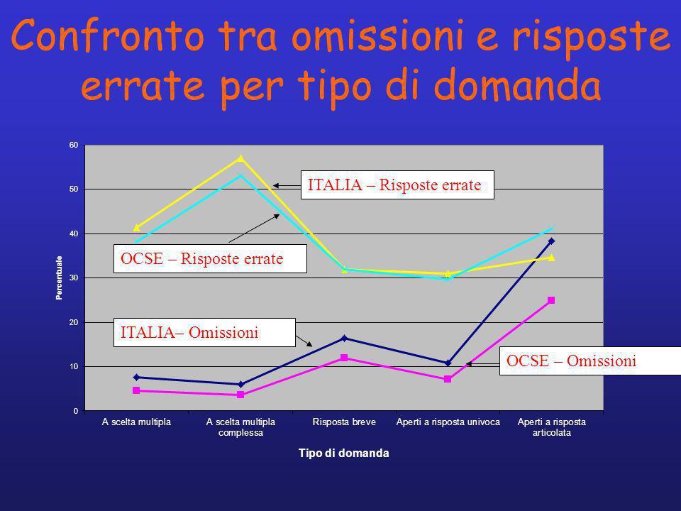 Confronto tra omissioni e risposte errate per tipo di domanda ITALIA – Risposte errate OCSE – Risposte errate OCSE – Omissioni ITALIA– Omissioni