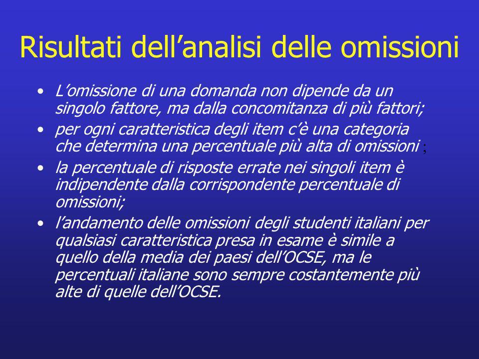 Risultati dell'analisi delle omissioni L'omissione di una domanda non dipende da un singolo fattore, ma dalla concomitanza di più fattori; per ogni caratteristica degli item c'è una categoria che determina una percentuale più alta di omissioni ; la percentuale di risposte errate nei singoli item è indipendente dalla corrispondente percentuale di omissioni; l'andamento delle omissioni degli studenti italiani per qualsiasi caratteristica presa in esame è simile a quello della media dei paesi dell'OCSE, ma le percentuali italiane sono sempre costantemente più alte di quelle dell'OCSE.