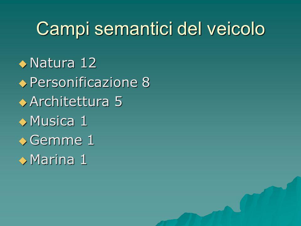 Campi semantici centrali  Personificazione  Natura  Architettura