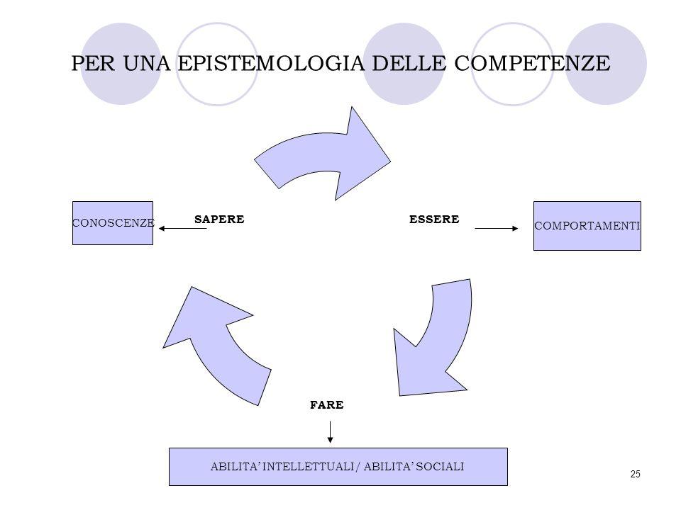 25 PER UNA EPISTEMOLOGIA DELLE COMPETENZE ESSERE FARE SAPERE CONOSCENZE COMPORTAMENTI ABILITA' INTELLETTUALI/ ABILITA' SOCIALI