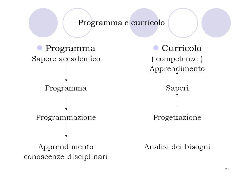 26 Programma e curricolo Programma Sapere accademico Programma Programmazione Apprendimento conoscenze disciplinari Curricolo ( competenze ) Apprendim