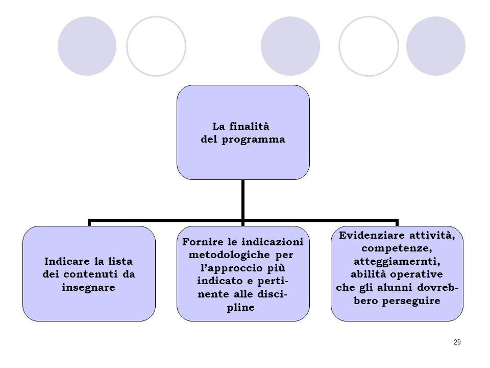 29 La finalità del programma Indicare la lista dei contenuti da insegnare Fornire le indicazioni metodologiche per l'approccio più indicato e perti- n