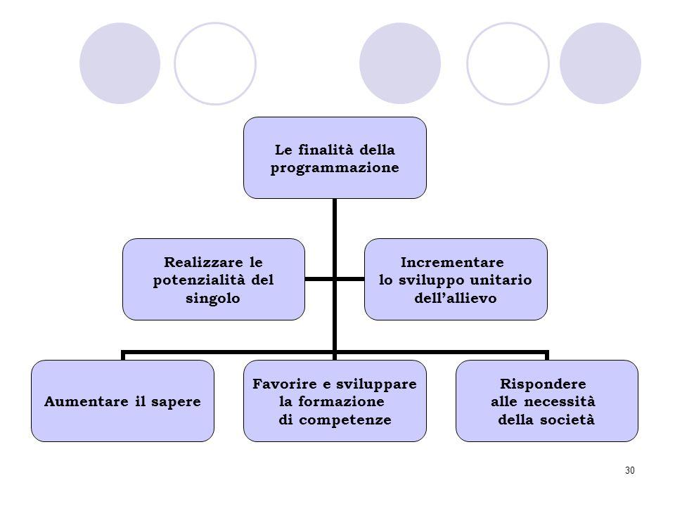 30 Le finalità della programmazione Aumentare il sapere Favorire e sviluppare la formazione di competenze Rispondere alle necessità della società Real