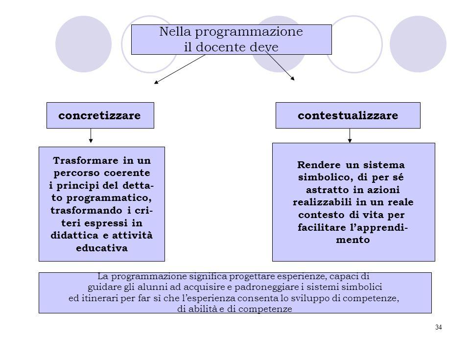 34 Nella programmazione il docente deve concretizzarecontestualizzare Trasformare in un percorso coerente i principi del detta- to programmatico, tras