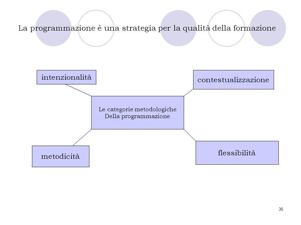 36 La programmazione è una strategia per la qualità della formazione Le categorie metodologiche Della programmazione intenzionalità contestualizzazion
