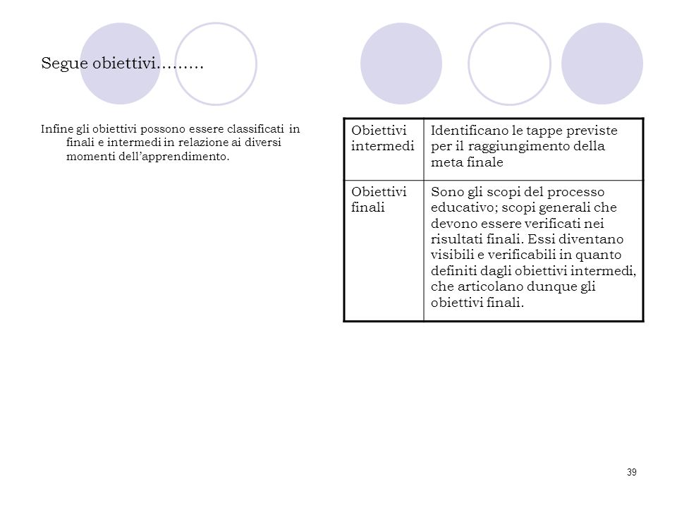 39 Segue obiettivi……… Infine gli obiettivi possono essere classificati in finali e intermedi in relazione ai diversi momenti dell'apprendimento. Obiet