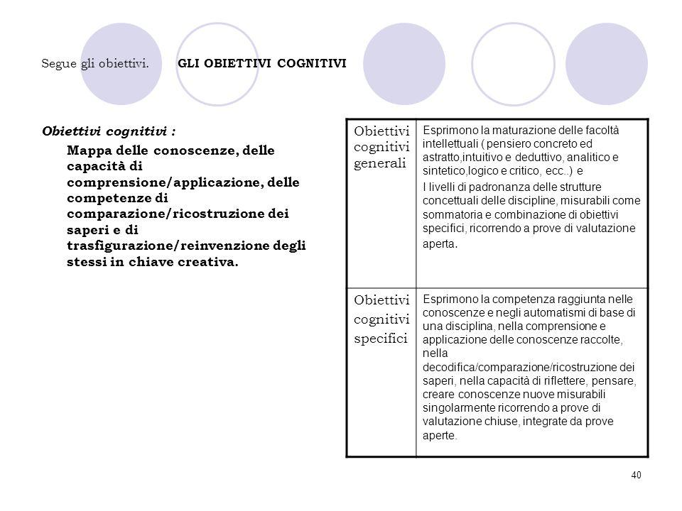 40 Segue gli obiettivi. GLI OBIETTIVI COGNITIVI Obiettivi cognitivi : Mappa delle conoscenze, delle capacità di comprensione/applicazione, delle compe