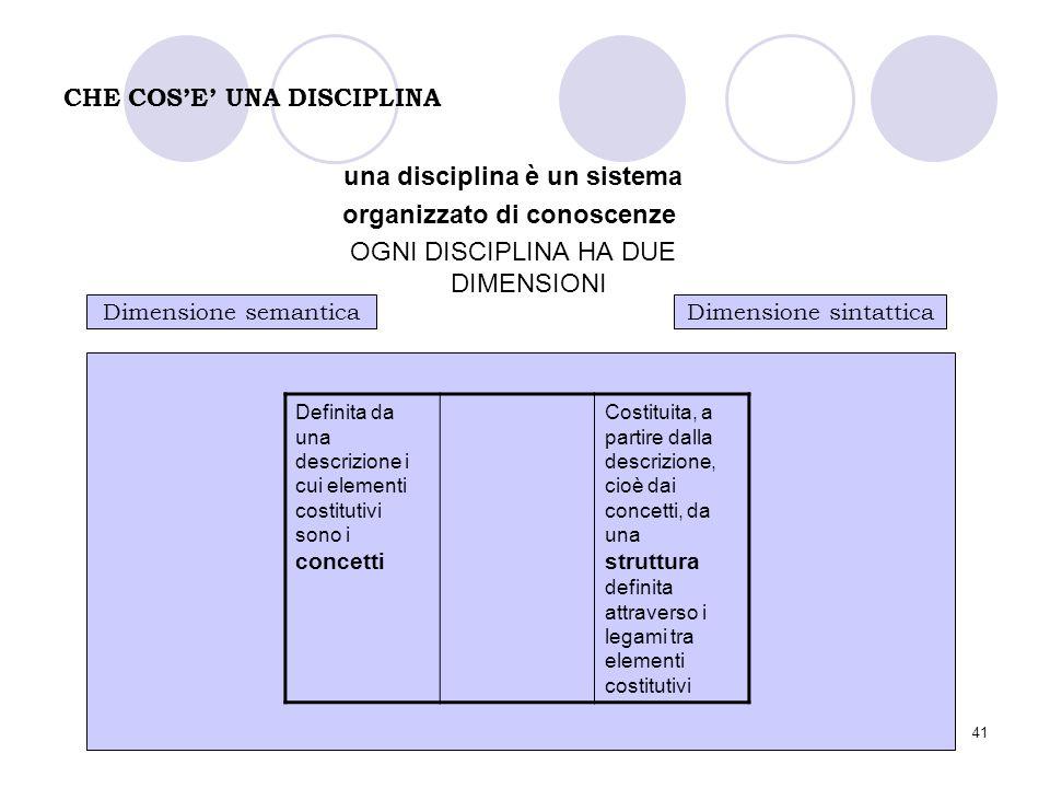 41 CHE COS'E' UNA DISCIPLINA una disciplina è un sistema organizzato di conoscenze OGNI DISCIPLINA HA DUE DIMENSIONI Dimensione semanticaDimensione si