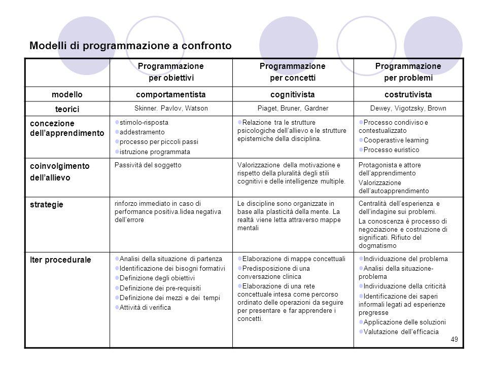 49 Modelli di programmazione a confronto Programmazione per obiettivi Programmazione per concetti Programmazione per problemi modellocomportamentistac