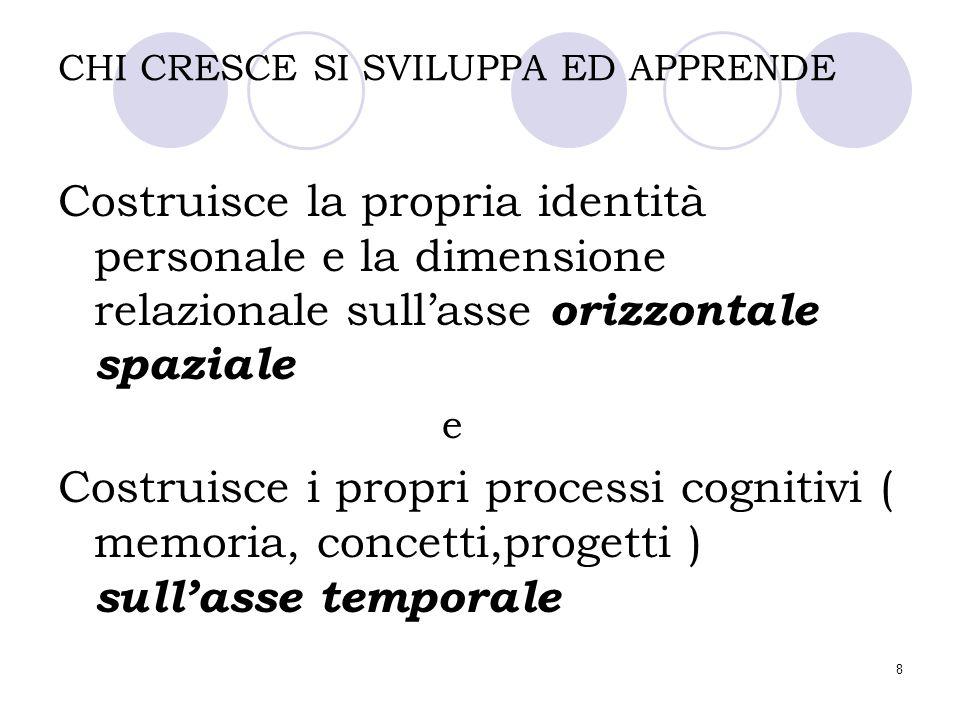 8 CHI CRESCE SI SVILUPPA ED APPRENDE Costruisce la propria identità personale e la dimensione relazionale sull'asse orizzontale spaziale e Costruisce