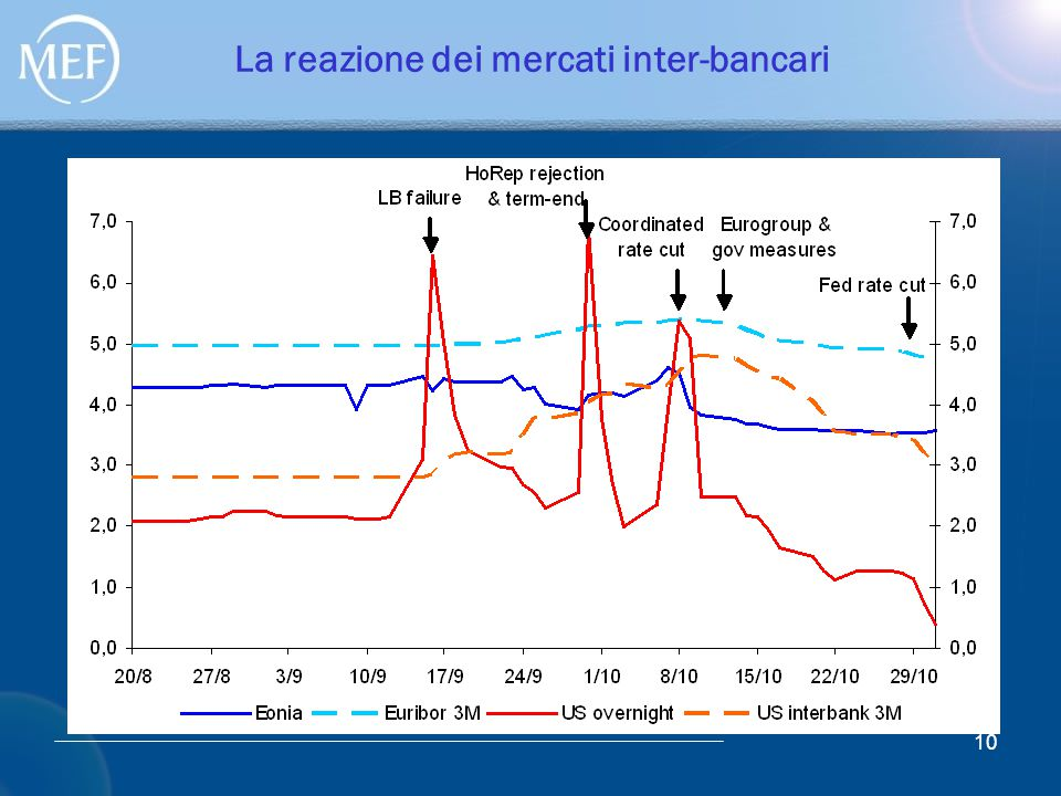 10 La reazione dei mercati inter-bancari