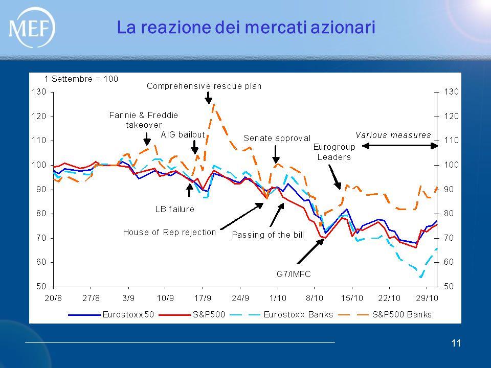 11 La reazione dei mercati azionari