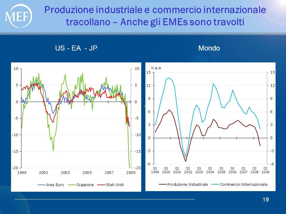 19 Produzione industriale e commercio internazionale tracollano – Anche gli EMEs sono travolti US - EA - JP Mondo