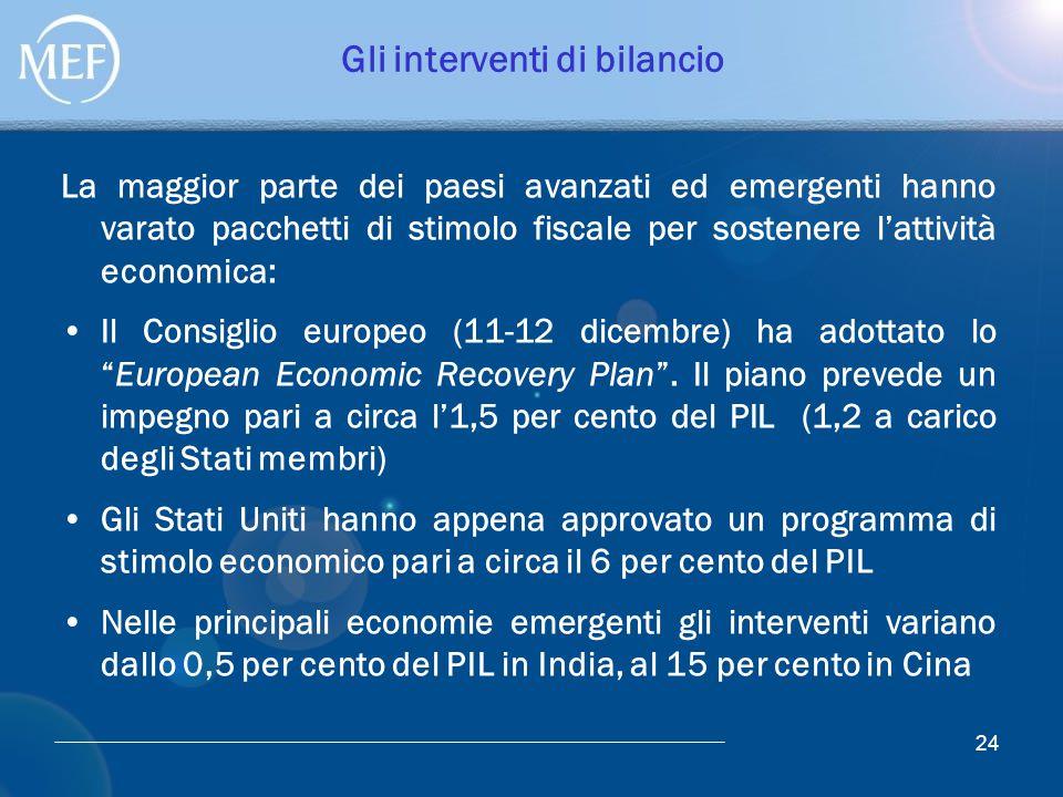 Gli interventi di bilancio La maggior parte dei paesi avanzati ed emergenti hanno varato pacchetti di stimolo fiscale per sostenere l'attività economi
