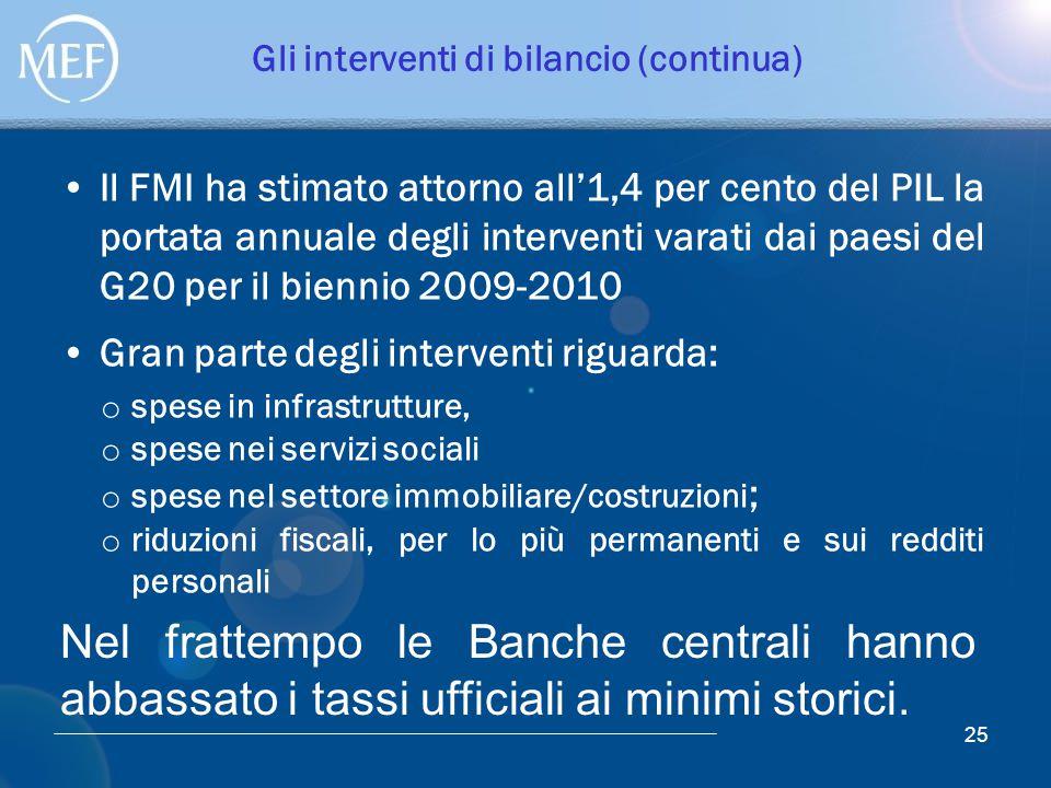 Gli interventi di bilancio (continua) Il FMI ha stimato attorno all'1,4 per cento del PIL la portata annuale degli interventi varati dai paesi del G20
