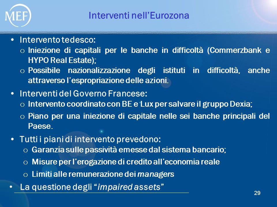 Interventi nell'Eurozona Intervento tedesco: o Iniezione di capitali per le banche in difficoltà (Commerzbank e HYPO Real Estate); o Possibile naziona
