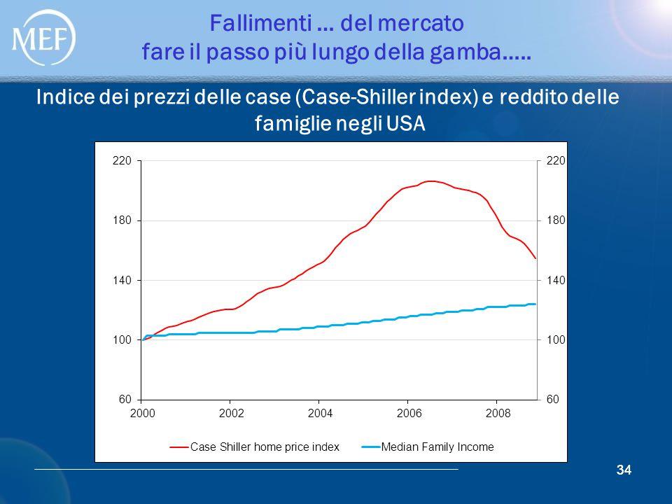 34 Fallimenti … del mercato fare il passo più lungo della gamba….. Indice dei prezzi delle case (Case-Shiller index) e reddito delle famiglie negli US