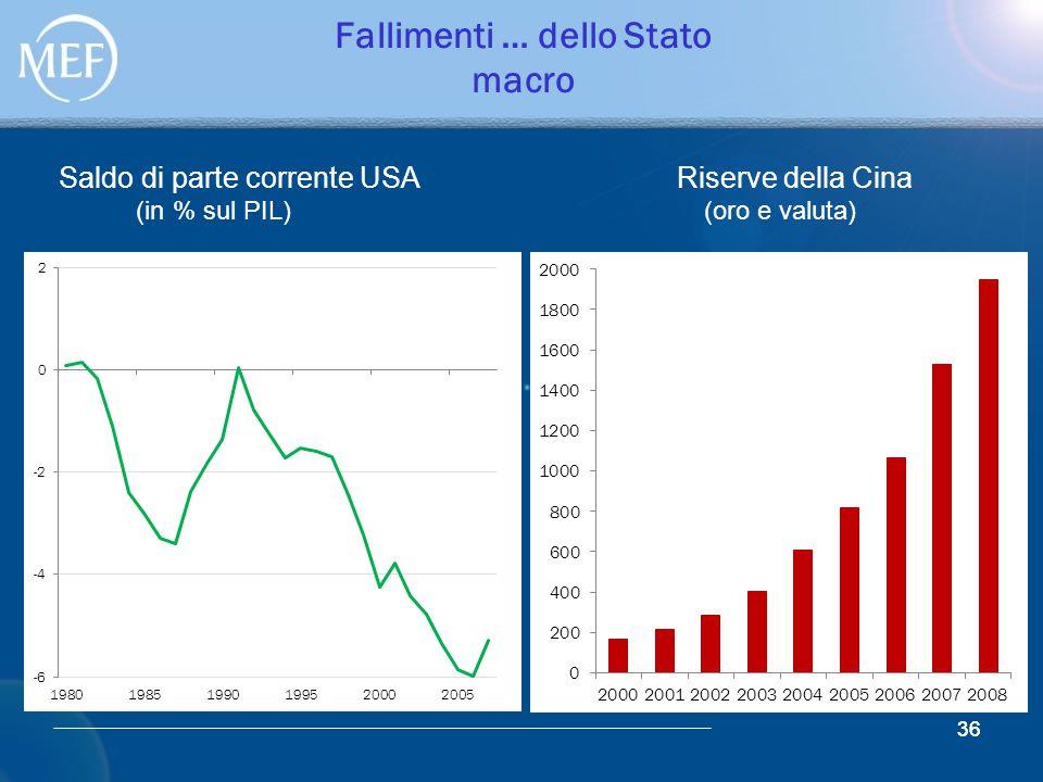 36 Fallimenti … dello Stato macro 36 Saldo di parte corrente USA Riserve della Cina (in % sul PIL) (oro e valuta)
