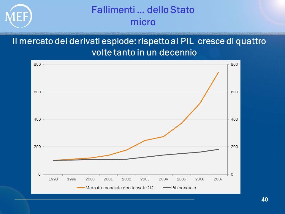 40 Fallimenti … dello Stato micro Il mercato dei derivati esplode: rispetto al PIL cresce di quattro volte tanto in un decennio 40
