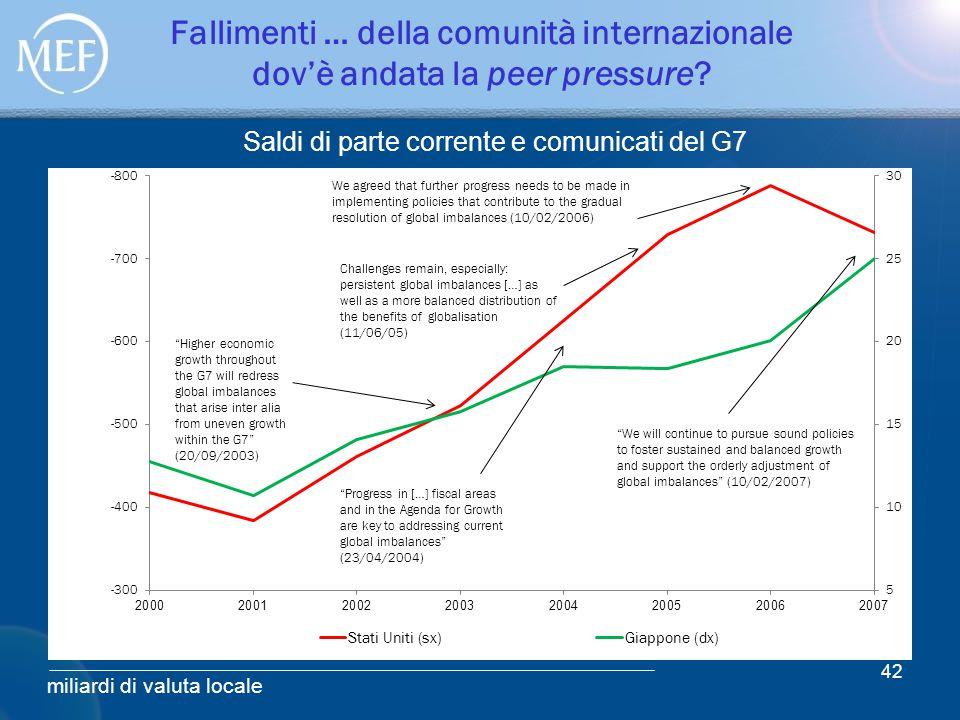 Fallimenti … della comunità internazionale dov'è andata la peer pressure? 42 miliardi di valuta locale Saldi di parte corrente e comunicati del G7