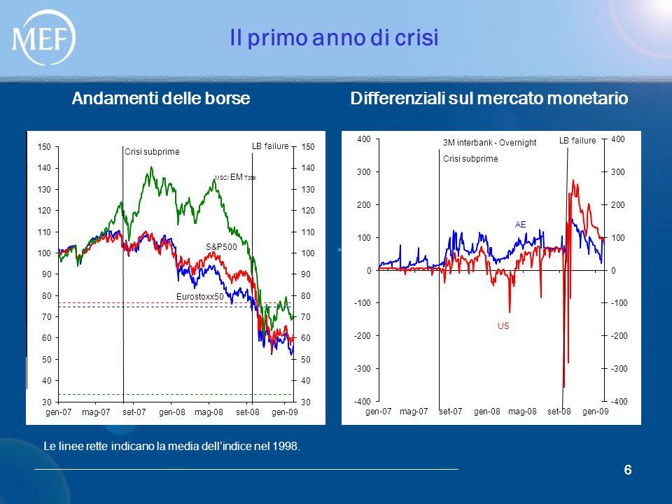 6 Il primo anno di crisi Andamenti delle borse Differenziali sul mercato monetario 6 Le linee rette indicano la media dell'indice nel 1998.