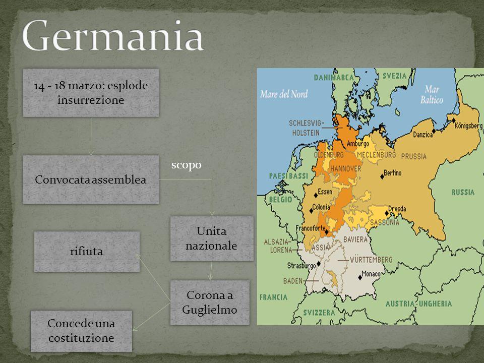 Esplosioni rivoluzionarie: Italia, Ungheria e Boemia Rivolta a Vienna Cacciare Metternich Ottenere una costituzione Rivolte soffocate nel sangue