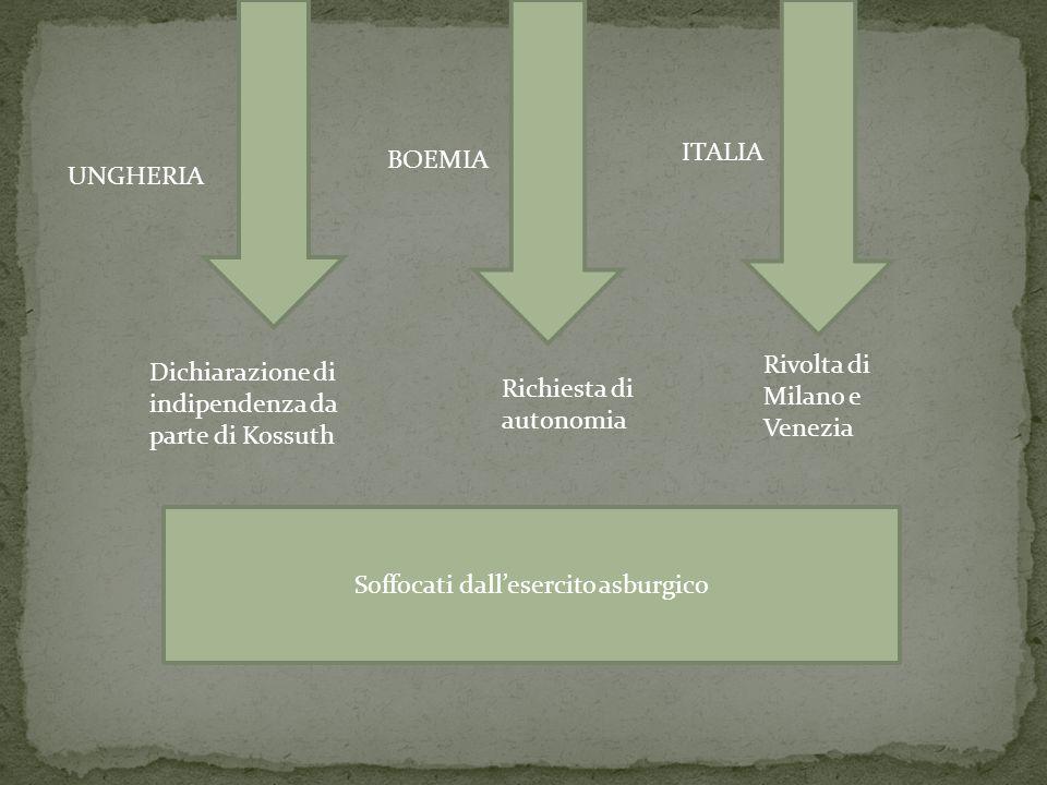ITALIA UNGHERIA BOEMIA Dichiarazione di indipendenza da parte di Kossuth Rivolta di Milano e Venezia Richiesta di autonomia Soffocati dall'esercito asburgico