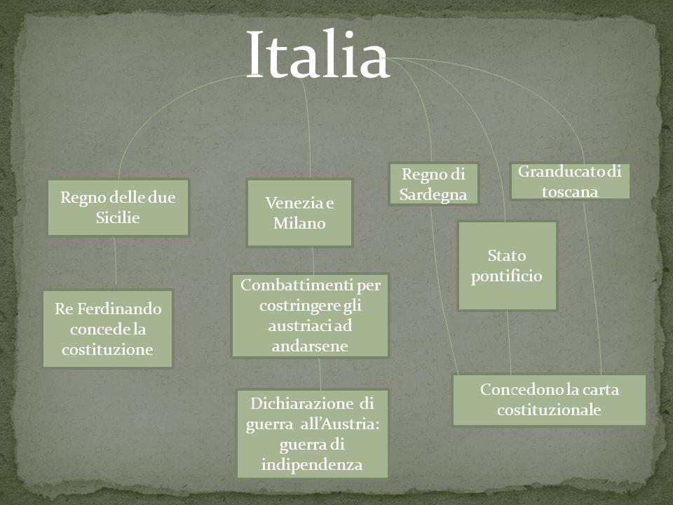 PRIMA GUERRA DI INDIPENDENZA REGNO DI SARDEGNA GUERRA ALL'AUSTRIA APPOGGIATA DAGLI ALTRI STATI ITALIANI INDIPENDENZA SCONFITTA APPOGGIO REVOCATO