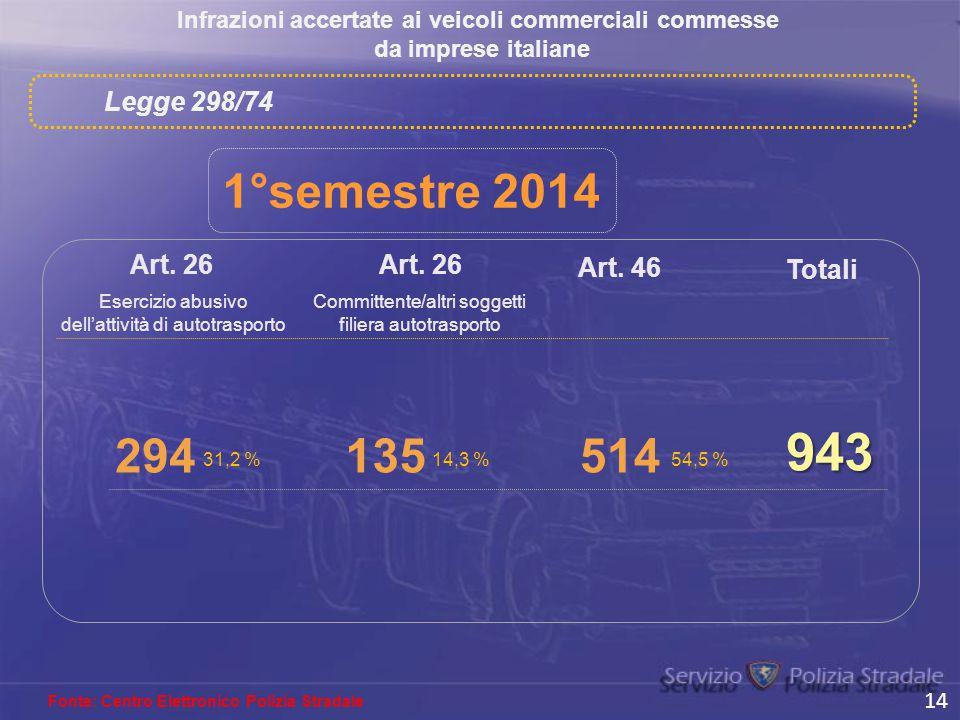 Infrazioni accertate ai veicoli commerciali commesse da imprese italiane Fonte: Centro Elettronico Polizia Stradale Art. 26 135 Art. 46 Totali 943 Leg