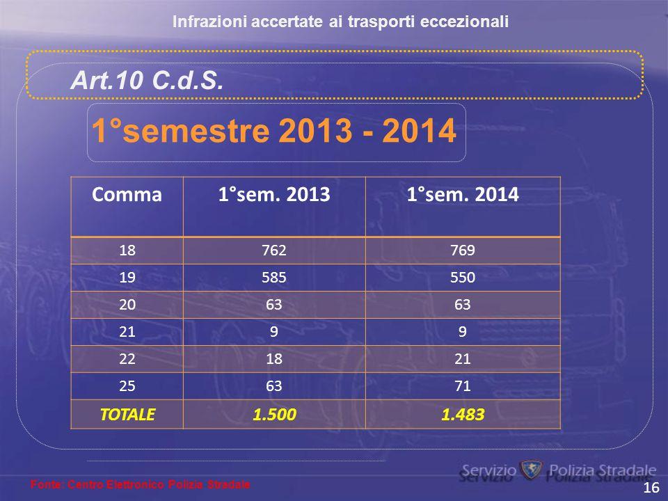 Infrazioni accertate ai trasporti eccezionali Fonte: Centro Elettronico Polizia Stradale Art.10 C.d.S. 16 1°semestre 2013 - 2014 Comma1°sem. 20131°sem
