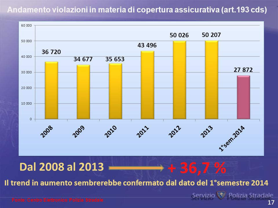 Andamento violazioni in materia di copertura assicurativa (art.193 cds) 17 Fonte: Centro Elettronico Polizia Stradale Dal 2008 al 2013 + 36,7 % Il tre