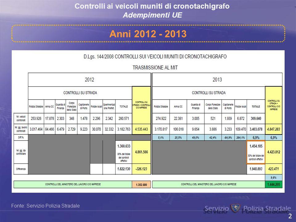 Controlli ai veicoli muniti di cronotachigrafo Adempimenti UE Fonte: Servizio Polizia Stradale Anni 2012 - 2013 2