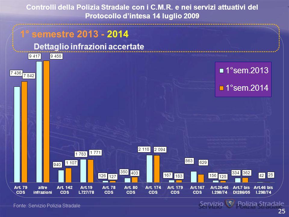 Fonte: Servizio Polizia Stradale Dettaglio infrazioni accertate Controlli della Polizia Stradale con i C.M.R. e nei servizi attuativi del Protocollo d