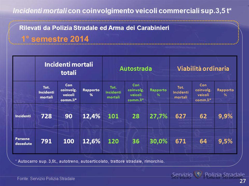 Incidenti mortali con coinvolgimento veicoli commerciali sup.3,5 t* Rilevati da Polizia Stradale ed Arma dei Carabinieri * Autocarro sup. 3,5t., autot