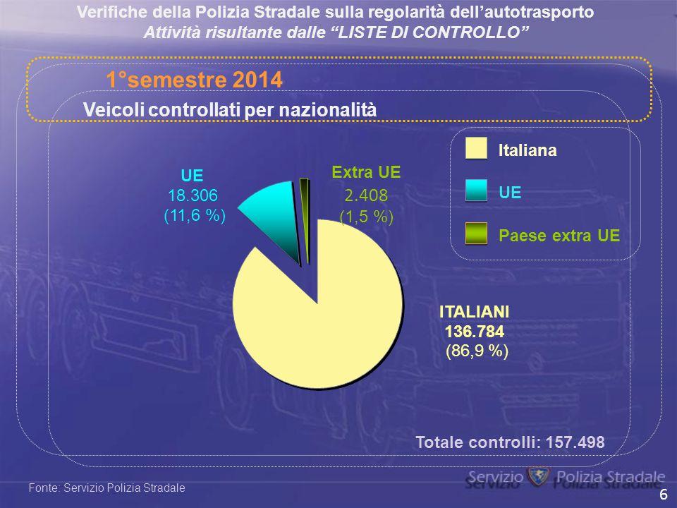 Fonte: Servizio Polizia Stradale Italiana UE Veicoli controllati per nazionalità Paese extra UE Totale controlli: 157.498 1°semestre 2014 Verifiche de