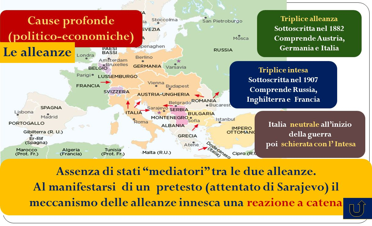 Triplice alleanza Sottoscritta nel 1882 Comprende Austria, Germania e Italia Triplice intesa Sottoscritta nel 1907 Comprende Russia, Inghilterra e Fra