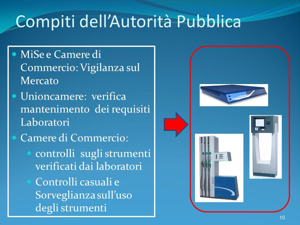 Compiti dell'Autorità Pubblica 10 MiSe e Camere di Commercio: Vigilanza sul Mercato Unioncamere: verifica mantenimento dei requisiti Laboratori Camere