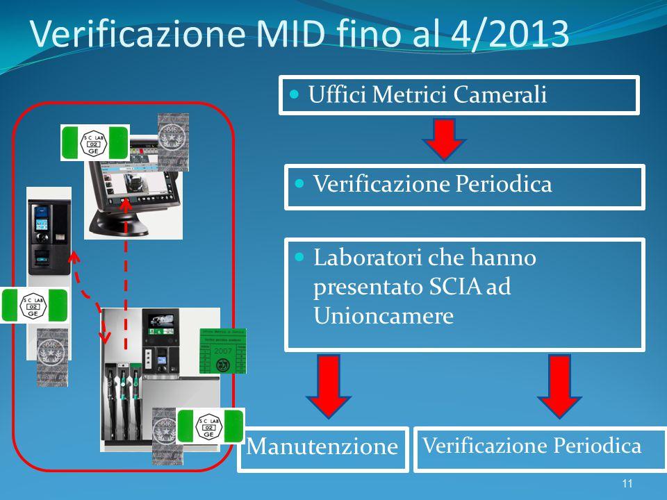 Verificazione MID fino al 4/2013 11 Laboratori che hanno presentato SCIA ad Unioncamere Manutenzione Verificazione Periodica Uffici Metrici Camerali