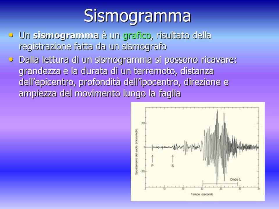 Sismogramma Un sismogramma è un grafico, risultato della registrazione fatta da un sismografo Un sismogramma è un grafico, risultato della registrazione fatta da un sismografo Dalla lettura di un sismogramma si possono ricavare: grandezza e la durata di un terremoto, distanza dell'epicentro, profondità dell'ipocentro, direzione e ampiezza del movimento lungo la faglia Dalla lettura di un sismogramma si possono ricavare: grandezza e la durata di un terremoto, distanza dell'epicentro, profondità dell'ipocentro, direzione e ampiezza del movimento lungo la faglia