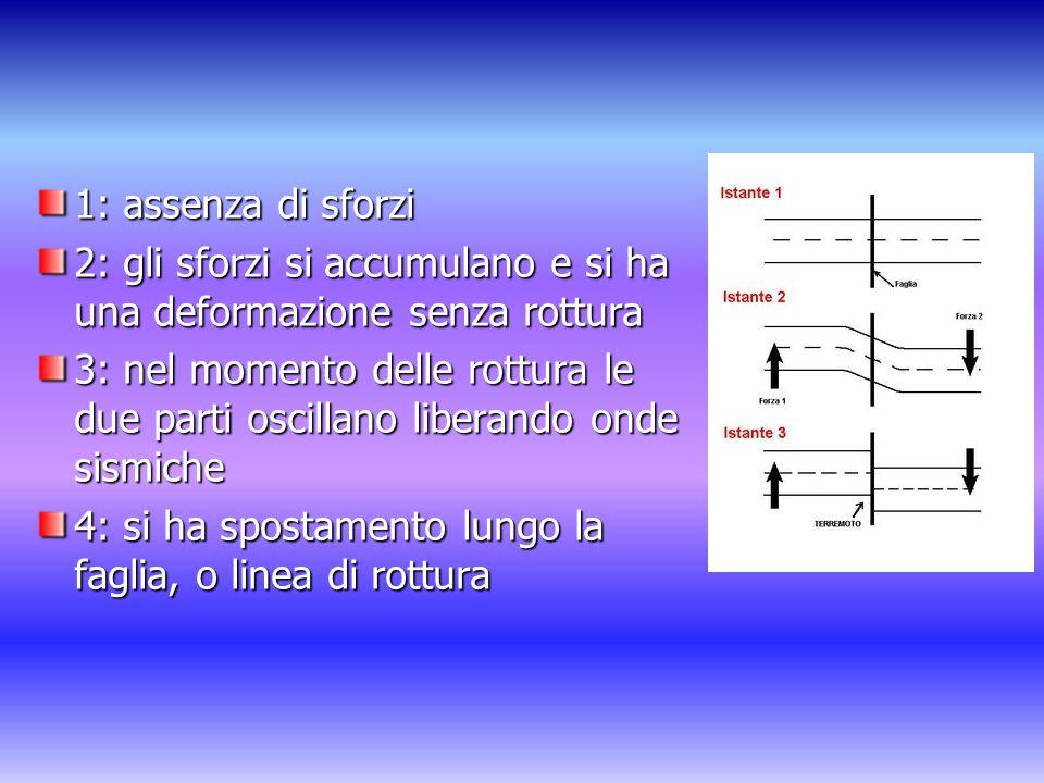 1: assenza di sforzi 2: gli sforzi si accumulano e si ha una deformazione senza rottura 3: nel momento delle rottura le due parti oscillano liberando onde sismiche 4: si ha spostamento lungo la faglia, o linea di rottura