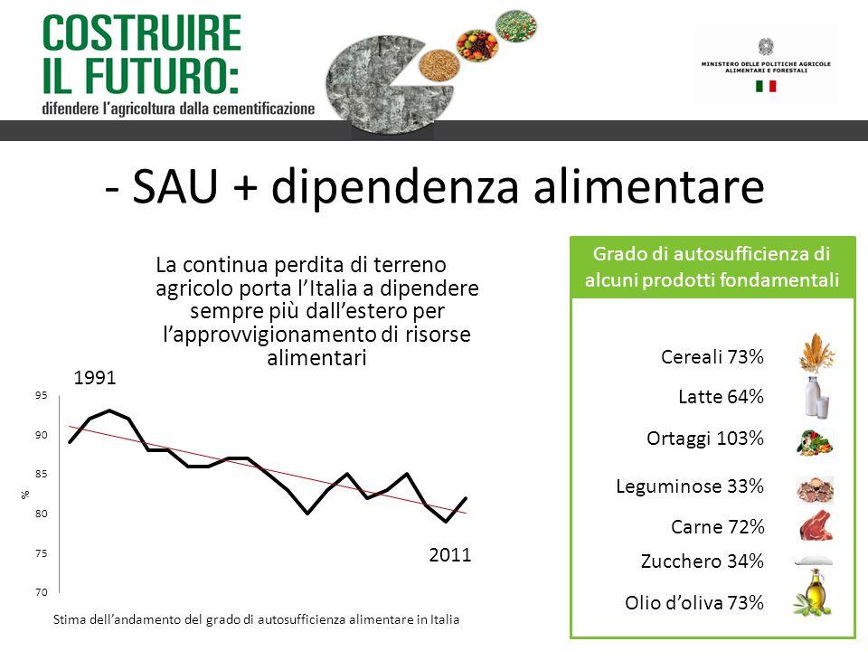 - SAU + dipendenza alimentare La continua perdita di terreno agricolo porta l'Italia a dipendere sempre più dall'estero per l'approvvigionamento di ri