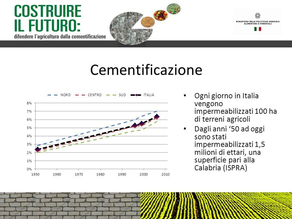 Cementificazione Ogni giorno in Italia vengono impermeabilizzati 100 ha di terreni agricoli Dagli anni '50 ad oggi sono stati impermeabilizzati 1,5 mi
