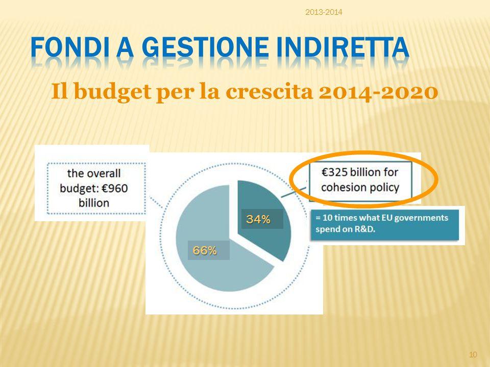 Il budget per la crescita 2014-2020 66% 34% 2013-2014 10