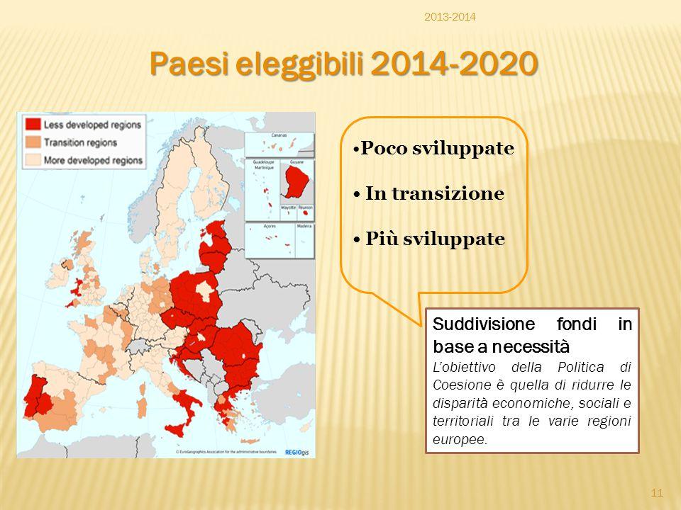 Paesi eleggibili 2014-2020 Poco sviluppate In transizione Più sviluppate Suddivisione fondi in base a necessità L'obiettivo della Politica di Coesione